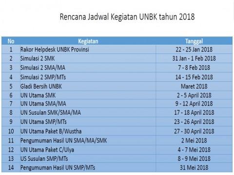 Pelaksanaan UNBK SMA tahun 2018